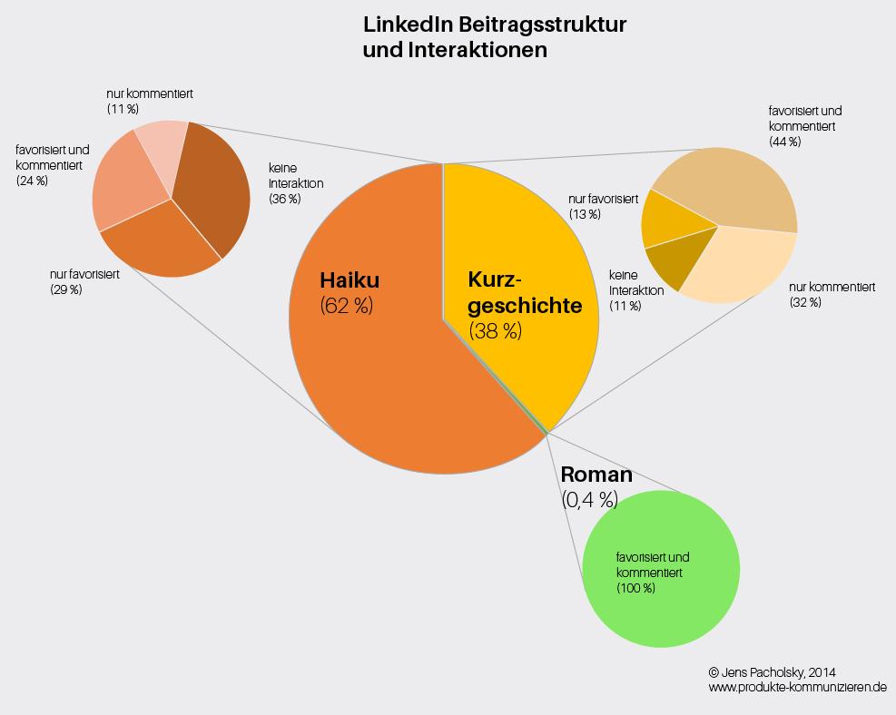 LinkedIn Beitragsstruktur und Interaktionsrate