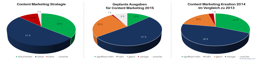 CMI_2015-Benchmark-Study_Content-Marketing-Strategy_Results