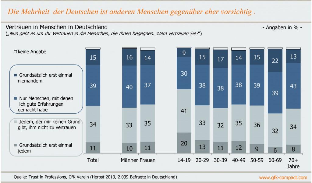 Die Deutschen sind grundsätzlich eher misstrauisch (Quelle: GfK)